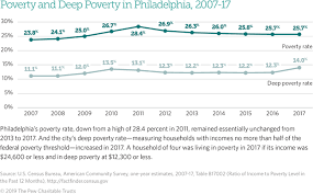 2018 Federal Poverty Level Chart Pdf The State Of Philadelphians Living In Poverty 2019 The