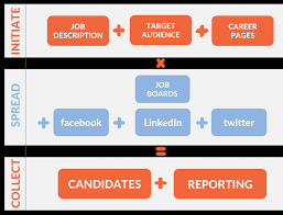 post jobs online and advertise on facebook linkedin and isc