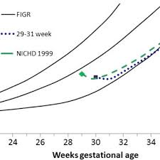Peditools Fenton Growth Chart Weight Gain Patterns Of The National Institute Of Child