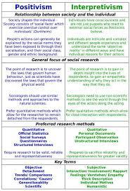 positivism and interpretivism in social research revisesociology  positivism and interpretivism in social research revisesociology