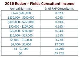 Rodan And Fields Pricing Chart 2018 Rodan Fields Income Chart Antimlm