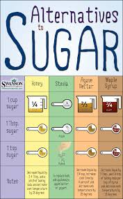 Maple Sap To Syrup Conversion Chart Timeless Maple Syrup Temperature Chart Sugar Substitute
