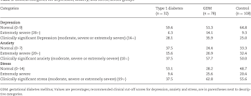 PDF] Diabetes in pregnancy: worse medical outcomes in type 1 diabetes but  worse psychological outcomes in gestational diabetes | Semantic Scholar