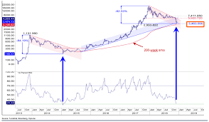 Bitcoin Past Charts If History Repeats Itself This Chart Will Awaken Bitcoin