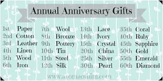 wedding anniversary gift ideas choice image 23rd for husband