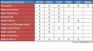 Samsung Smart Tv Comparison Chart