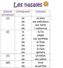 In the alphabet section, you will find a presentation of the french alphabet and the international phonetic alphabet, as well as exercises to practise. French Phonetic Alphabet French Lessons Online Paris
