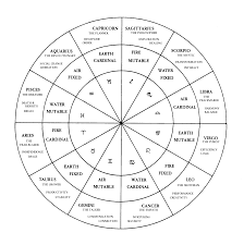Degrees In Astrology Chart Astrology Readings Asterianart