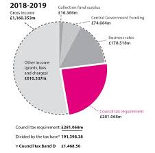 Where The Money Comes From For Cornwall Council Cornwall