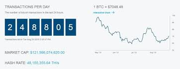 Real Time Bitcoin Chart Bitcoin Price With Real Time Bitcoin Chart Bitcoin Btc
