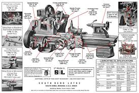 South Bend Lathe Lubrication Chart Practical Machinist Largest Manufacturing Technology Forum
