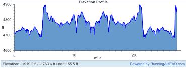 Grand Rapids Marathon Elevation Chart Best Marathons In Colorado Runners Review Colorados Top