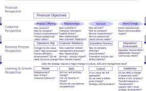 balanced scorecard success out the pitfalls balanced scorecard questions to help ensure success and avoid pitfalls