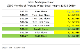 Lake Huron Water Levels Historical Chart Stair Steps Up To 2020 High Great Lakes Levels Expected For