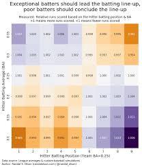 Baseball Lineup And Position Chart Does Batting Order Matter In Major League Baseball A