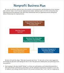 Nonprofit Business Plan Template Free Non Profit Business Plan Template Sanjonmotel
