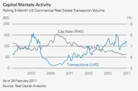 Historical Real Estate Appreciation Chart The U S Real Estate Market Trends Characteristics And