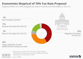 2019 Tax Chart Chart Economists Skeptical Of 70 Tax Rate Proposal Statista