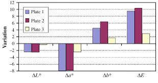 Chart Of Colorimetric Analysis Variation Of Dl Da