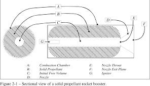 Solid Rocket Motor Design Pdf Design Optimization Of Solid Rocket Motor Grains For