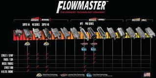 Flowmaster Loudness Chart The Sound Of Flowmaster Mufflers
