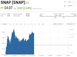 Snapchat Stock Quote Best Snap Wipes Out The Losses From Its Earnings Disaster SNAP