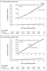 Marine n−<b>3</b> Fatty Acids and Prevention of Cardiovascular Disease ...