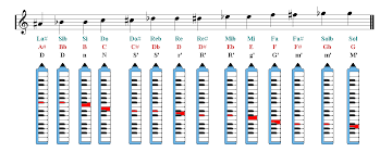 Melodica Chords Chart Melodica Notes Finger Chart Sheet Music