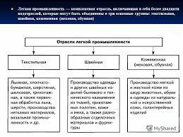 Презентация на тему Профессиональная деятельность в легкой и  3 Легкая промышленность комплексная
