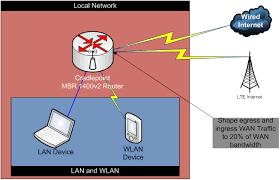 support series 3 qos wan traffic bandwidth shaping network diagram