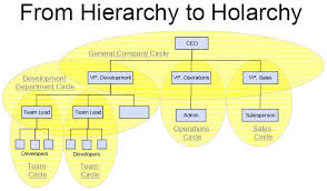 Holacracy Org Chart File Holacracy Hierarchy To Holarchy Jpg Wikipedia