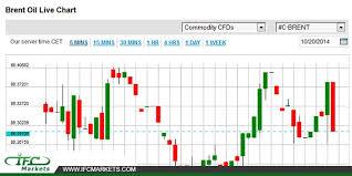 Brent Oil Price Today Brentoil Brentoilprice