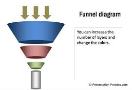 Powerpoint Funnel Chart Template Powerpoint Funnel