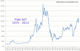 Stock Chart Thai Cnx Translation Forum View Topic Long Term Charts Thai