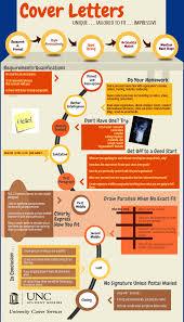 Resume Cover Letter Basics Cv Resumes Maker Guide