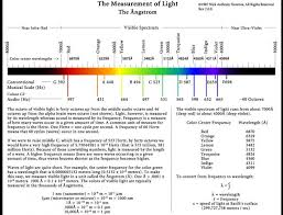 Roels World Blog Sound And Light Colour