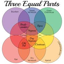 Parts Of A Venn Diagram Three More Equal Parts The Simplest Cocktail Recipes
