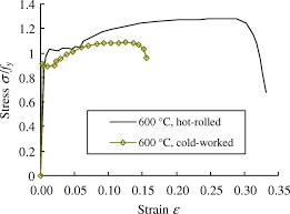 Image result for stress strain curve for steel
