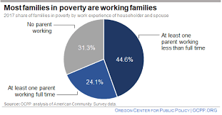 Poverty Chart 2019 Poverty Despite Work Is The Rule Not The Exception Oregon