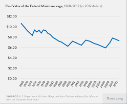 state of the american dream economic policy and the future of the  as inadequate as the minimum wage is millions of american workers bring home even less wage theft the practice of illegally underpaying workers has