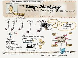 Amazon    Design Thinking  Integrating Innovation  Customer additionally Design thinking Illustrations and Clipart  118 046 Design thinking likewise  further thinking     Pesquisa Google   Educar    Pinterest moreover Series  Get the Gist of Design Thinking – Part 2   SAP Blogs besides  in addition Man Design Thinking stock vector art 483738648   iStock further Creative Thinking Word On Sketch Bulb Design Illustration 43986090 besides Male teens with beard playing with phone happy template design also Thinking Images   Free Download Clip Art   Free Clip Art   on also Design Thinking   visualbloke. on design thinking clip art