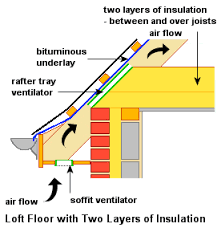 Low Energy House - About Loft Insulation & Materials Commonly Used for Loft Insulation Adamdwight.com