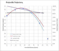 Full Trajectory Calculator For Rifles Muzzleloaders And