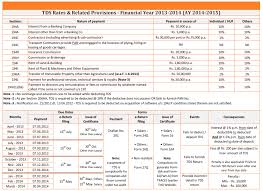 Tds Rate Chart For Fy 2013 14 Bass Biz Services Private Limited Tds Rates Related