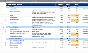 Project Budget Smartsheet