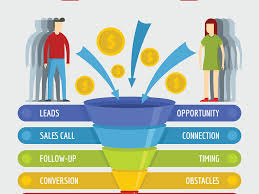 Lead Nurturing 11 Lead Nurturing Tactics To Highly Increase Your Marketing Results