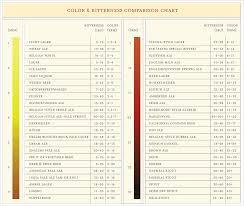 Malt Characteristics Chart Beer 101 Mid Kansas Beer