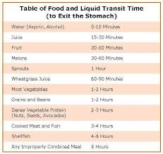Image Result For Food Transit Time Chart Food Combining