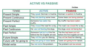 Passive Verb Tenses Chart Active Passive Voice Rules Chart Pdf Www Bedowntowndaytona Com