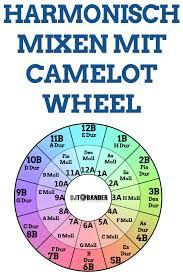 Mixed In Key Camelot Chart Camelot Wheel Endlich Harmonisch Mixen Und Auflegen